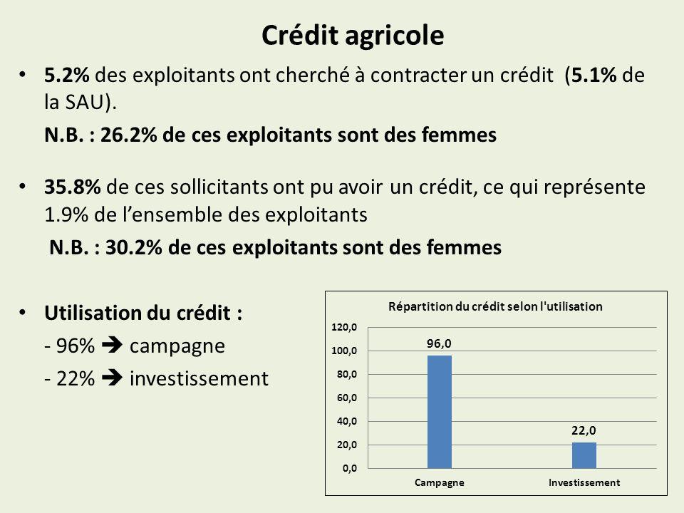 Crédit agricole5.2% des exploitants ont cherché à contracter un crédit (5.1% de la SAU). N.B. : 26.2% de ces exploitants sont des femmes.