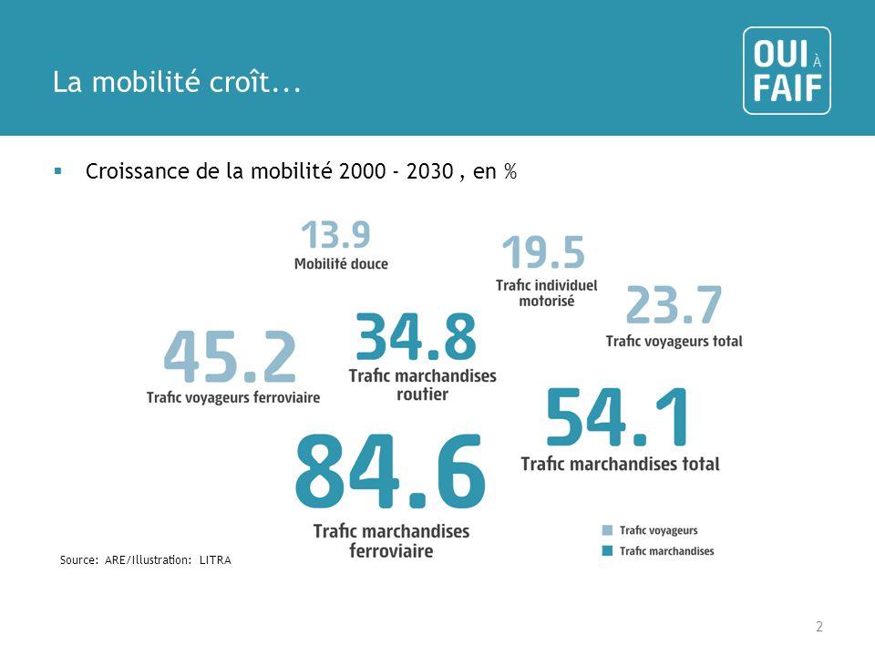 La mobilité croît... Croissance de la mobilité 2000 - 2030 , en %