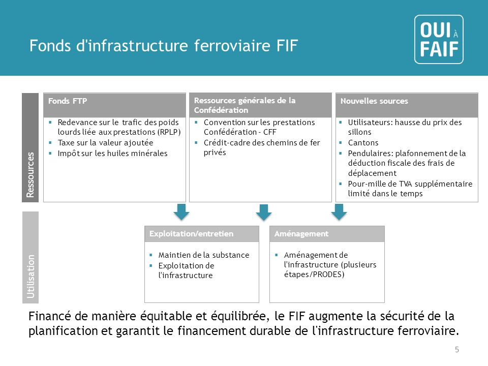 Fonds d infrastructure ferroviaire FIF