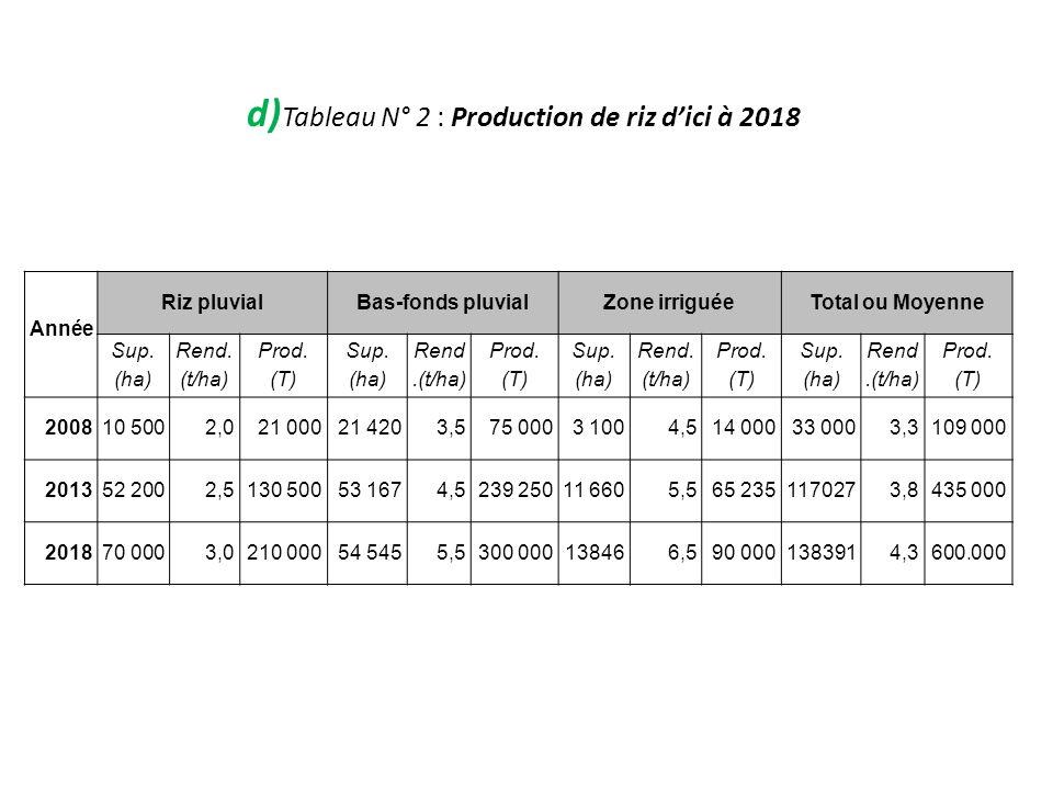 d)Tableau N° 2 : Production de riz d'ici à 2018