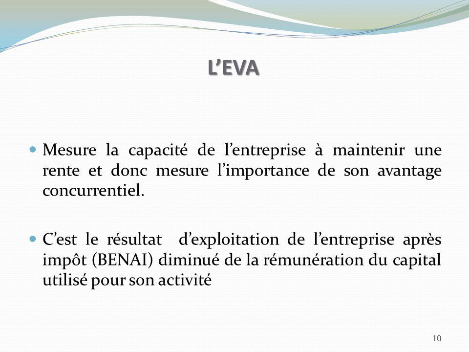 L'EVA Mesure la capacité de l'entreprise à maintenir une rente et donc mesure l'importance de son avantage concurrentiel.