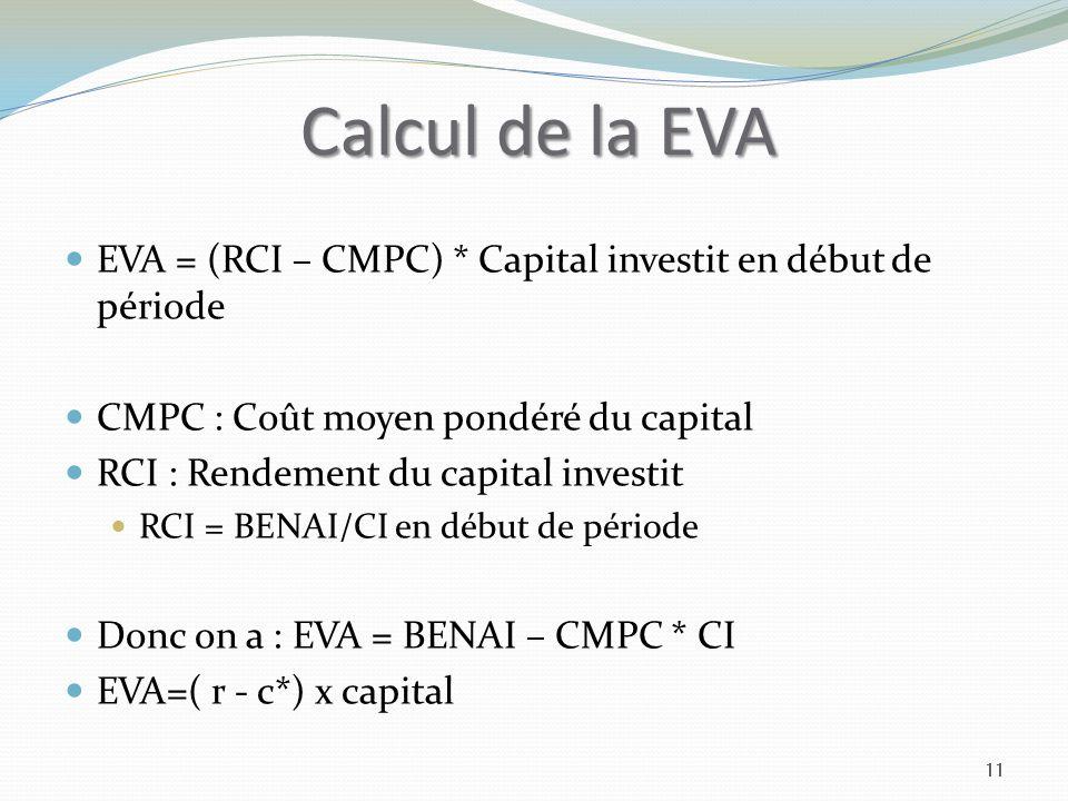 Calcul de la EVA EVA = (RCI – CMPC) * Capital investit en début de période. CMPC : Coût moyen pondéré du capital.