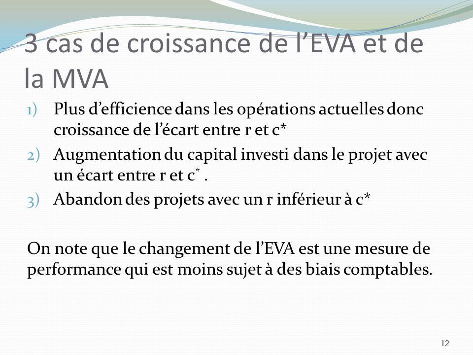 3 cas de croissance de l'EVA et de la MVA