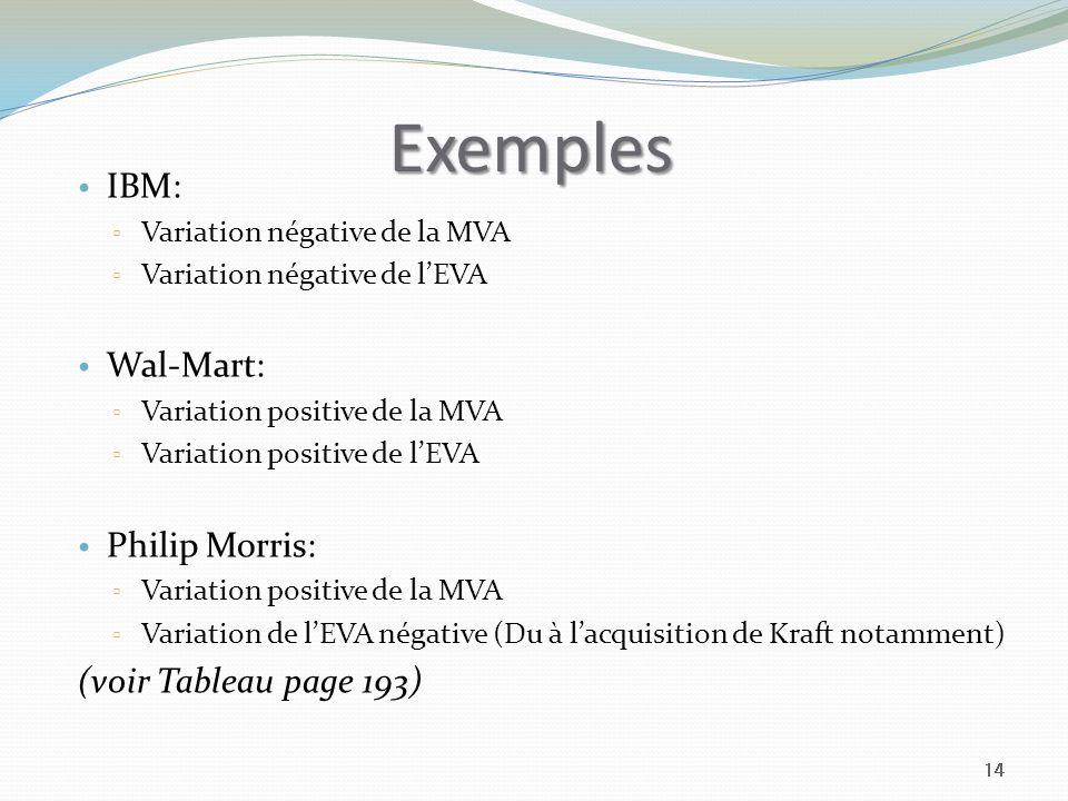 Exemples IBM: Wal-Mart: Philip Morris: (voir Tableau page 193)