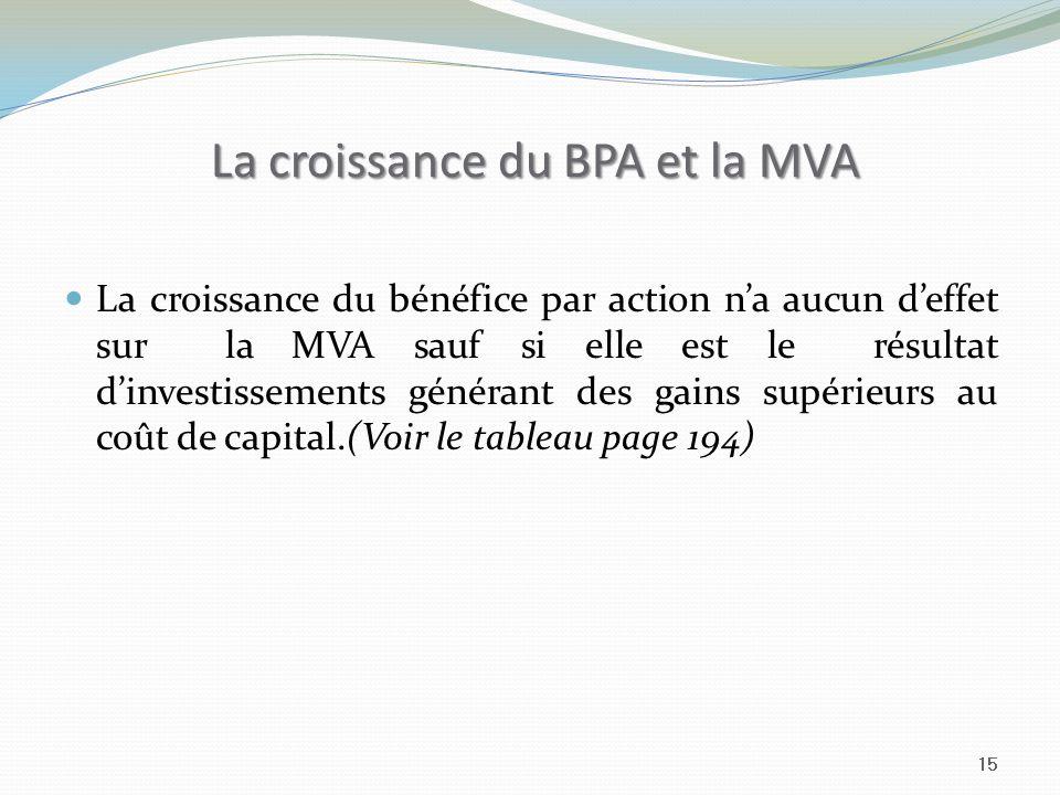 La croissance du BPA et la MVA