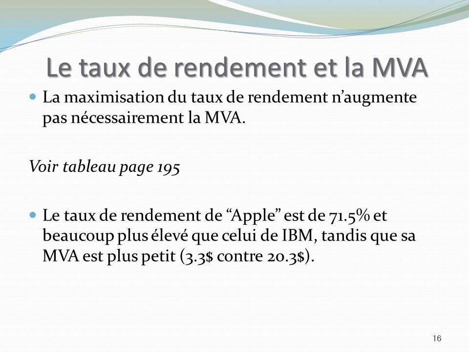 Le taux de rendement et la MVA