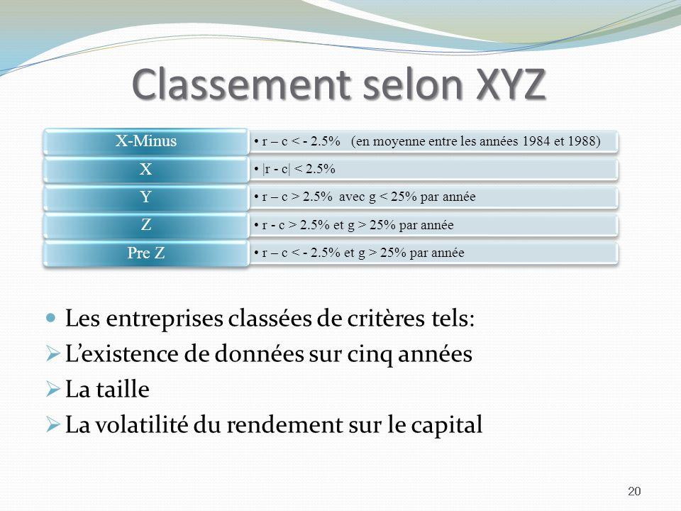 Classement selon XYZ Les entreprises classées de critères tels:
