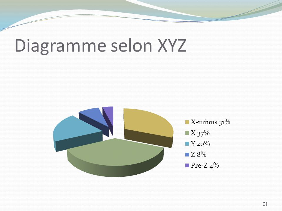 Diagramme selon XYZ