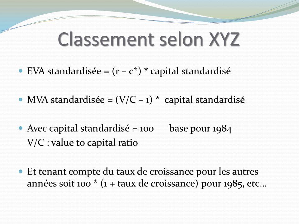Classement selon XYZ EVA standardisée = (r – c*) * capital standardisé