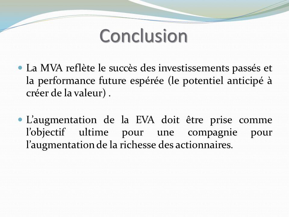 Conclusion La MVA reflète le succès des investissements passés et la performance future espérée (le potentiel anticipé à créer de la valeur) .