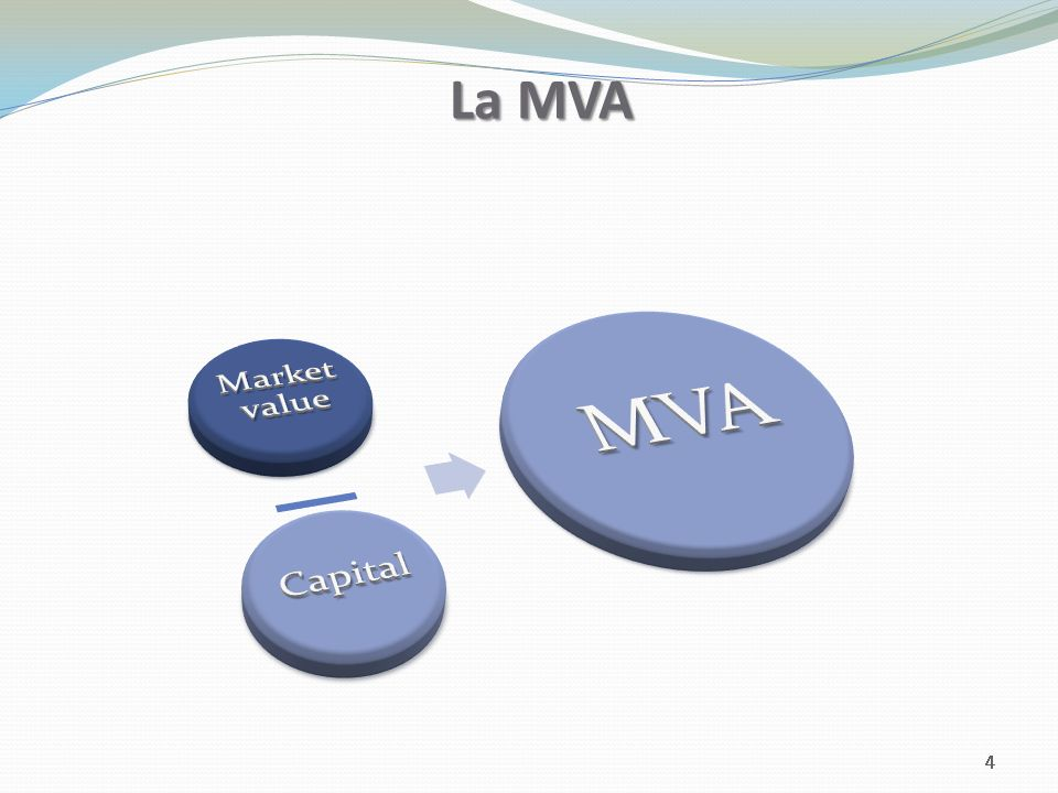 La MVA Market value Capital MVA