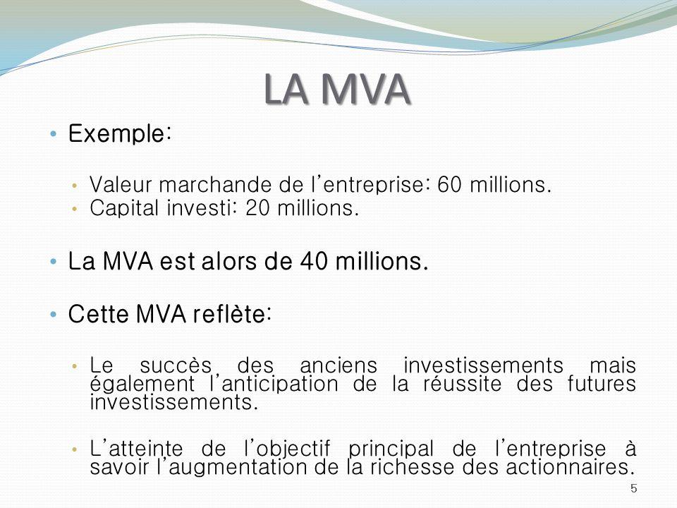 LA MVA Exemple: La MVA est alors de 40 millions. Cette MVA reflète: