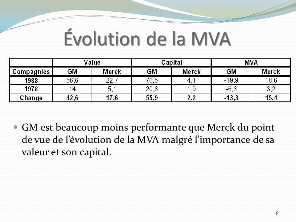 Évolution de la MVA