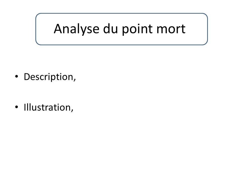Analyse du point mort Description, Illustration,