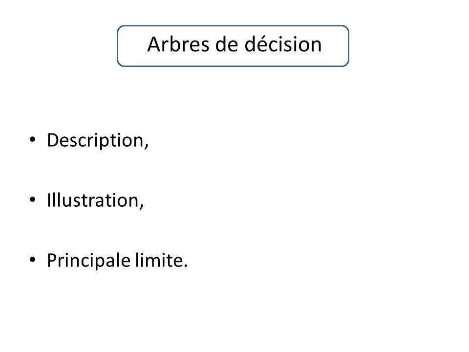 Arbres de décision Description, Illustration, Principale limite.
