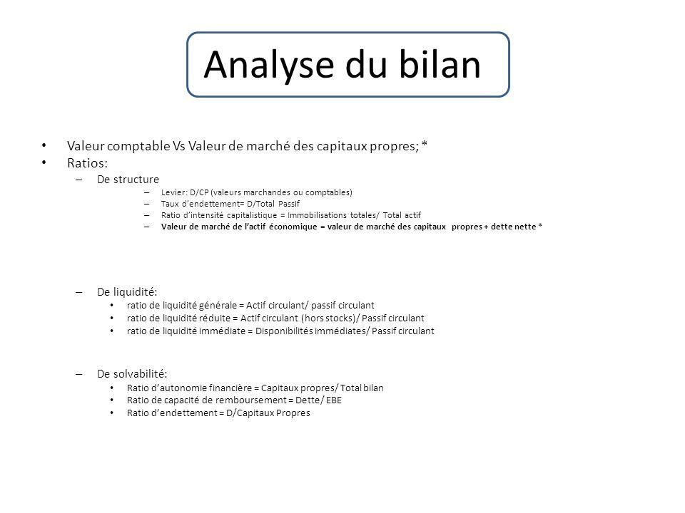 Analyse du bilanValeur comptable Vs Valeur de marché des capitaux propres; * Ratios: De structure. Levier: D/CP (valeurs marchandes ou comptables)