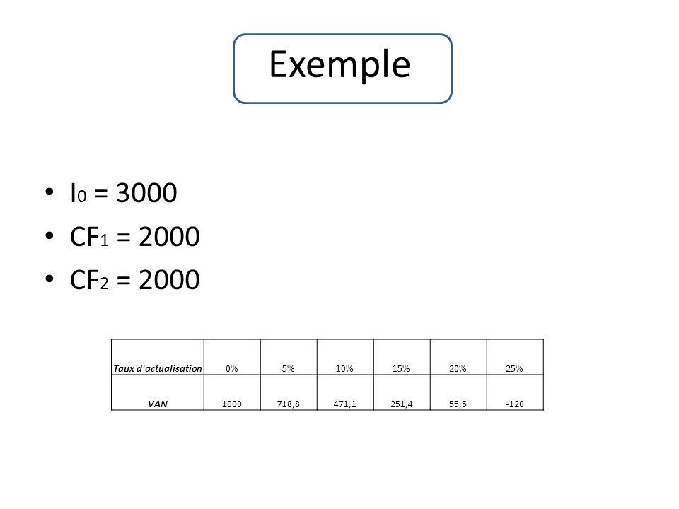 Exemple I0 = 3000 CF1 = 2000 CF2 = 2000 Taux d actualisation 0% 5% 10%