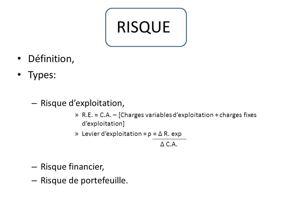 RISQUE Définition, Types: Risque d'exploitation, Risque financier,