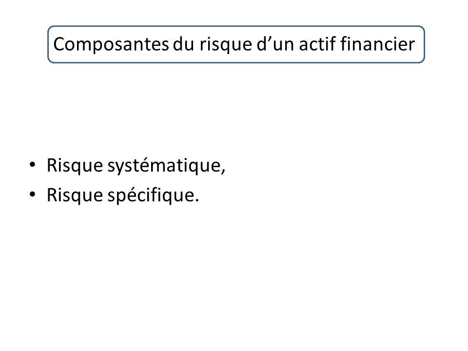 Composantes du risque d'un actif financier