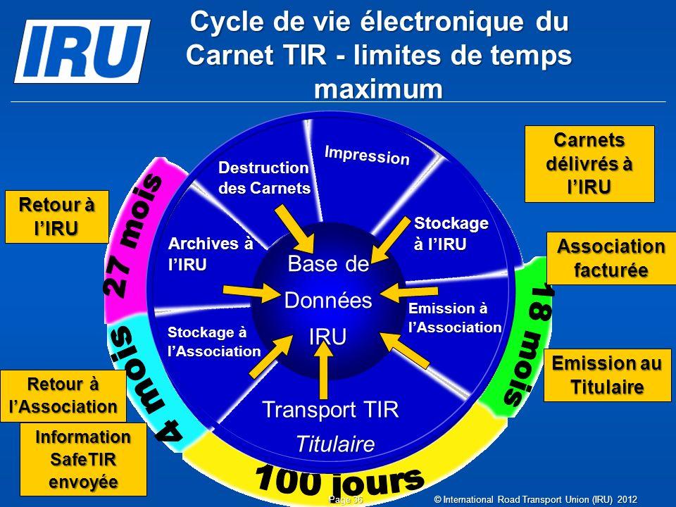 Cycle de vie électronique du Carnet TIR - limites de temps maximum