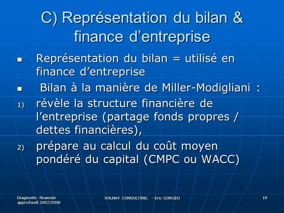 C) Représentation du bilan & finance d'entreprise