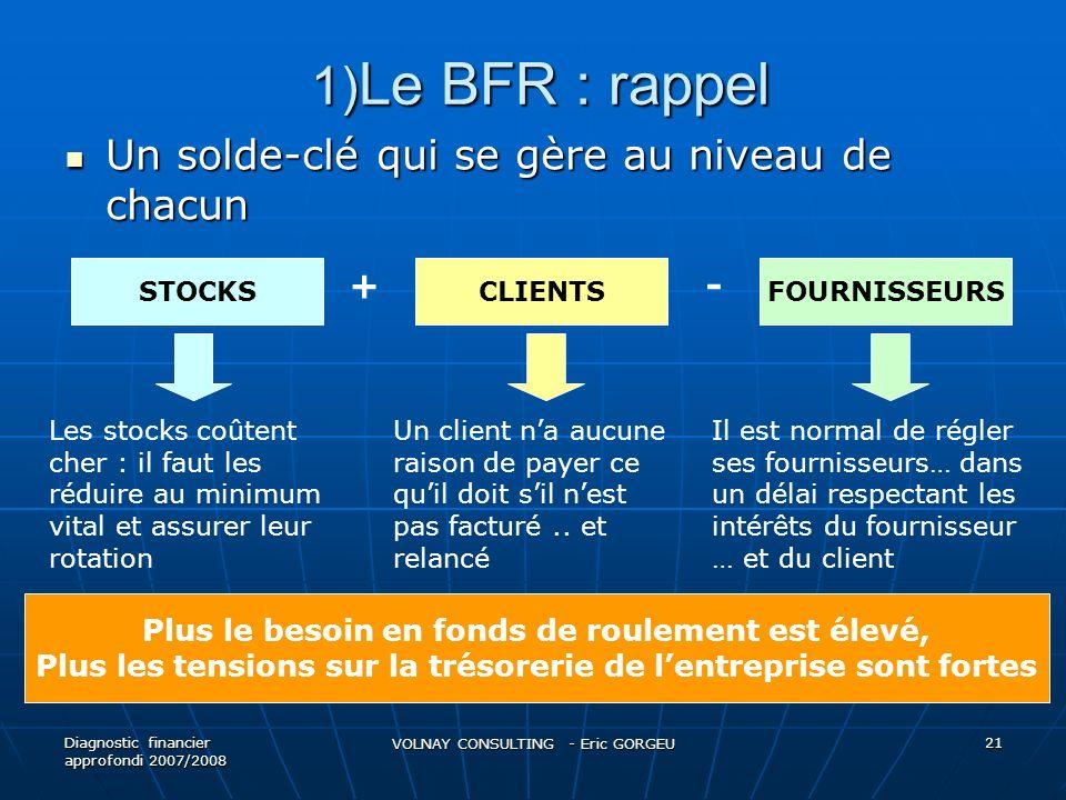 1)Le BFR : rappel Un solde-clé qui se gère au niveau de chacun + -