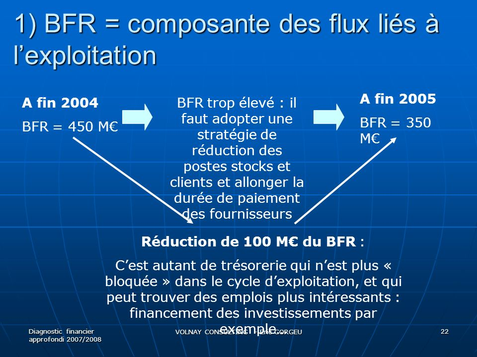 1) BFR = composante des flux liés à l'exploitation