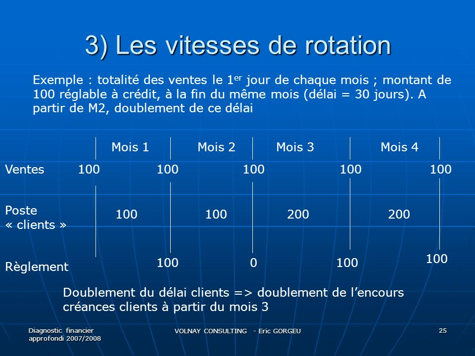 3) Les vitesses de rotation