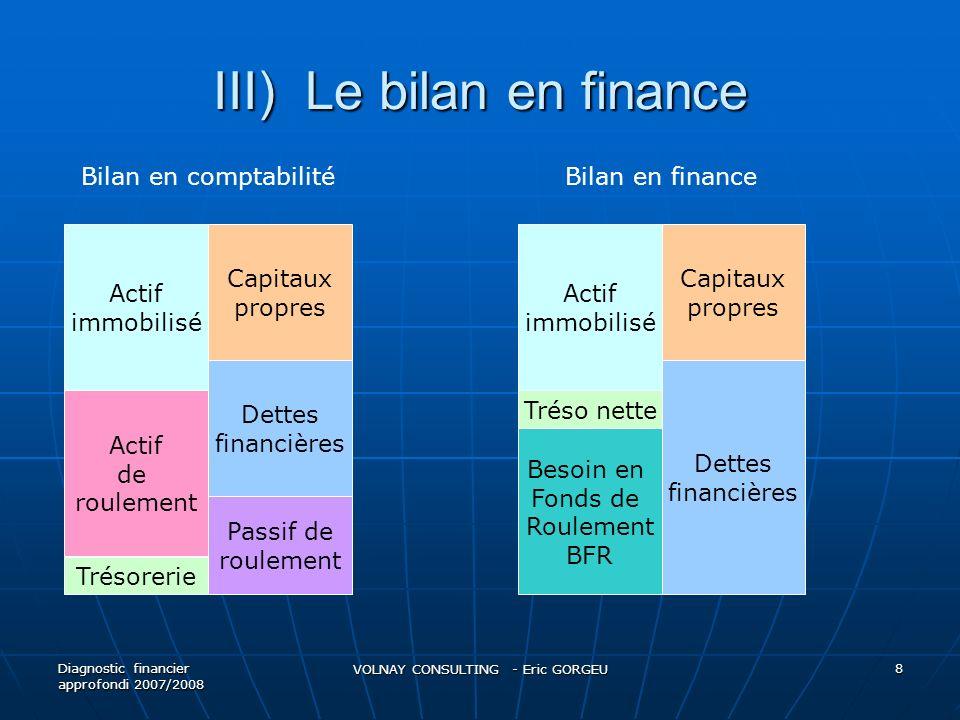 III) Le bilan en finance