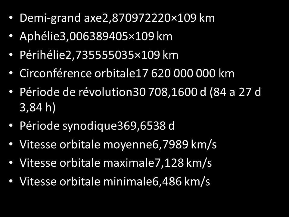 Demi-grand axe2,870972220×109 km Aphélie3,006389405×109 km. Périhélie2,735555035×109 km. Circonférence orbitale17 620 000 000 km.