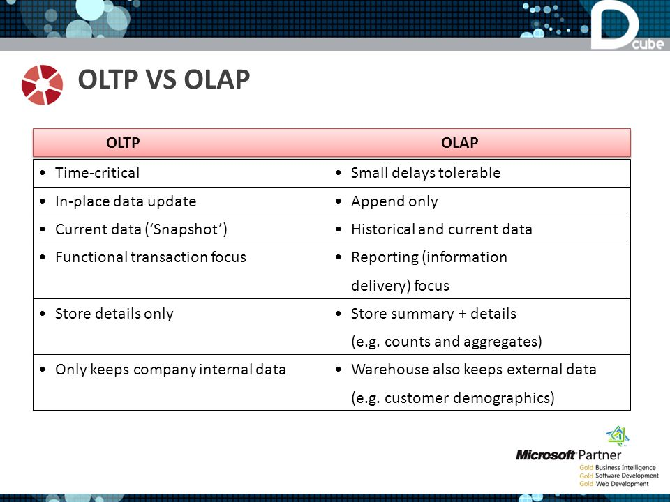 OLTP VS OLAP OLTP OLAP Time-critical In-place data update