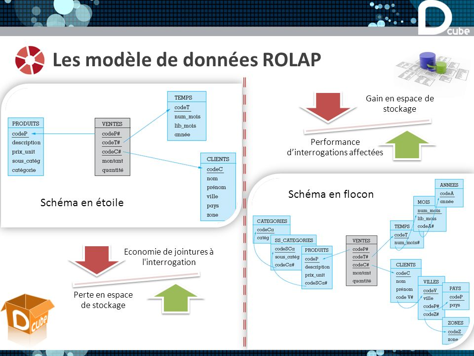 Les modèle de données ROLAP