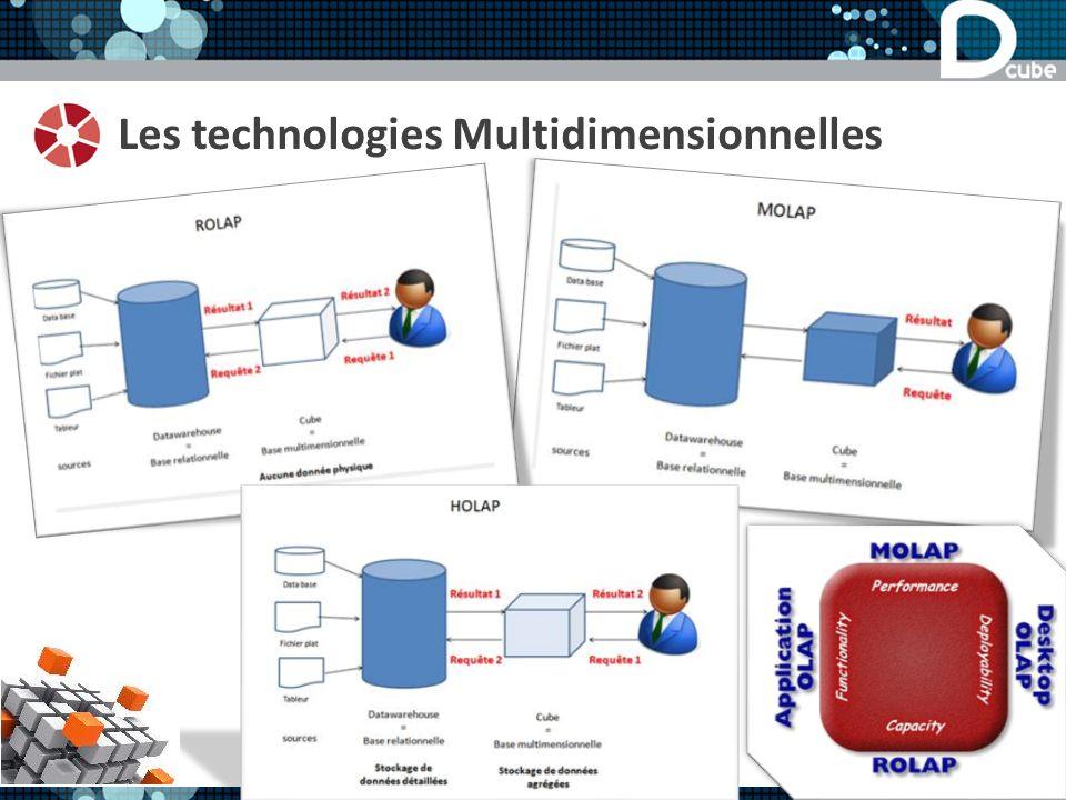 Les technologies Multidimensionnelles