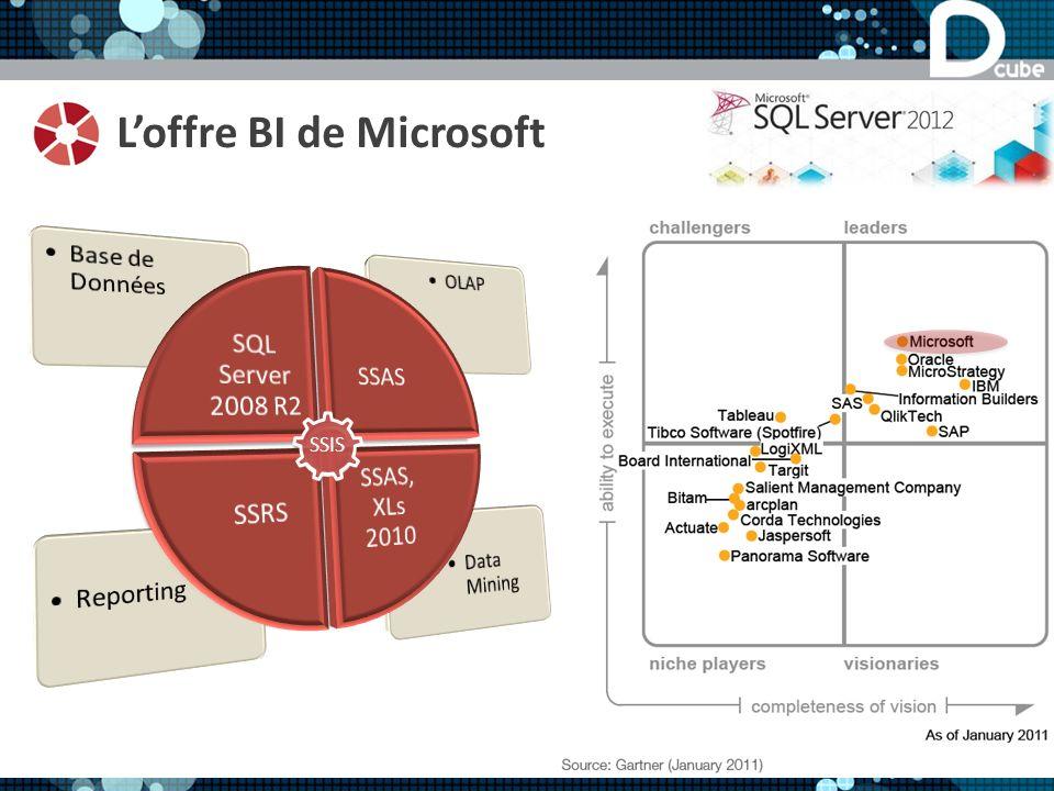 L'offre BI de Microsoft