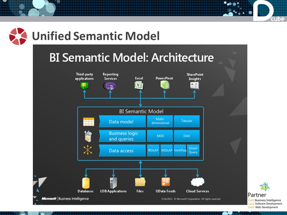 Unified Semantic Model