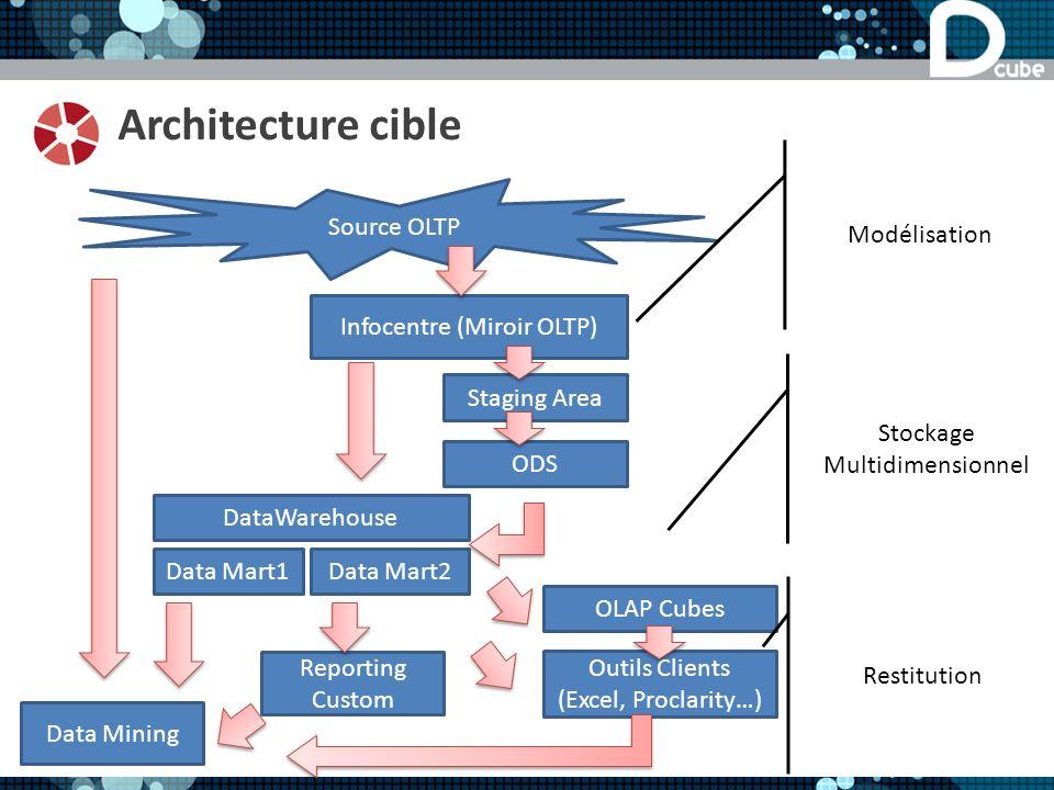 Architecture cible Modélisation Source OLTP Infocentre (Miroir OLTP)