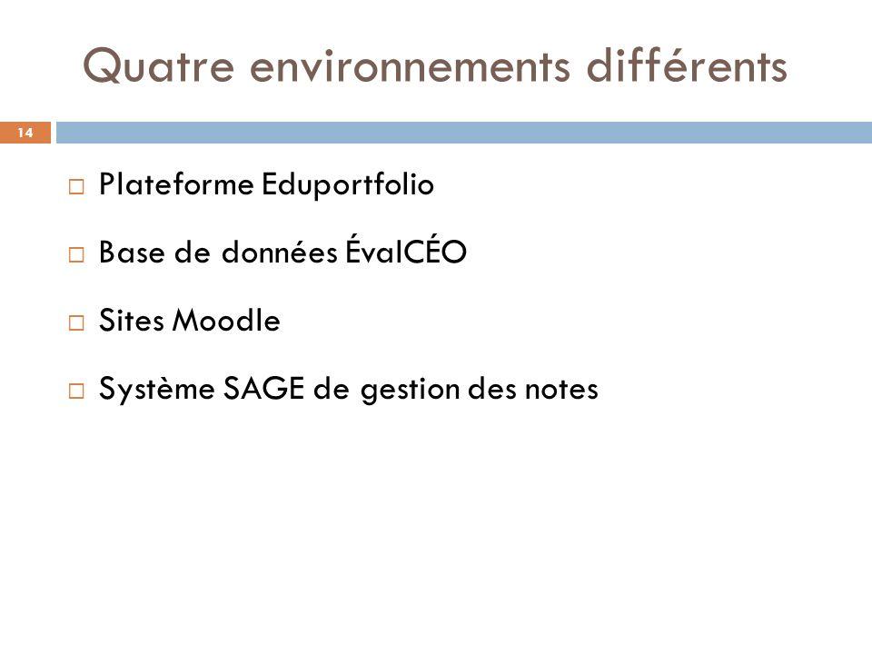 Quatre environnements différents
