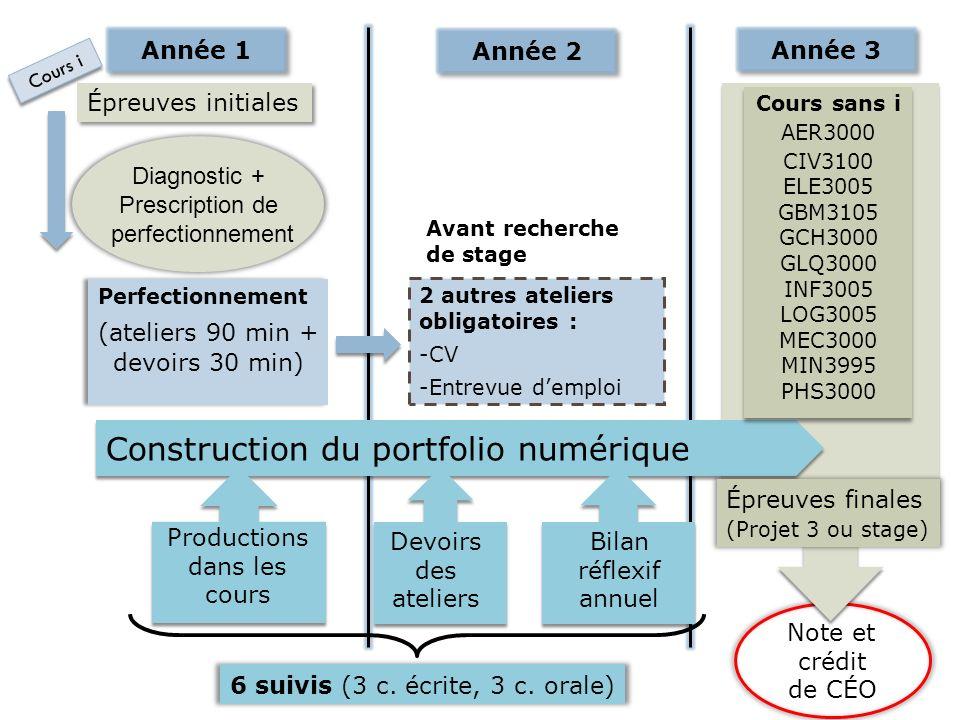 Construction du portfolio numérique