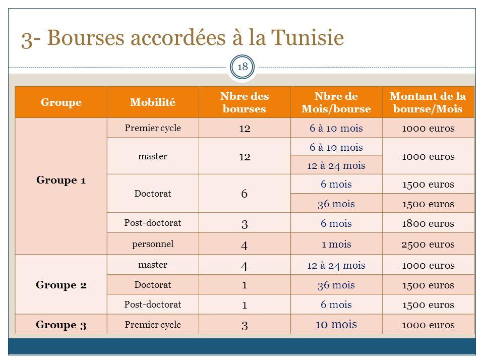 3- Bourses accordées à la Tunisie