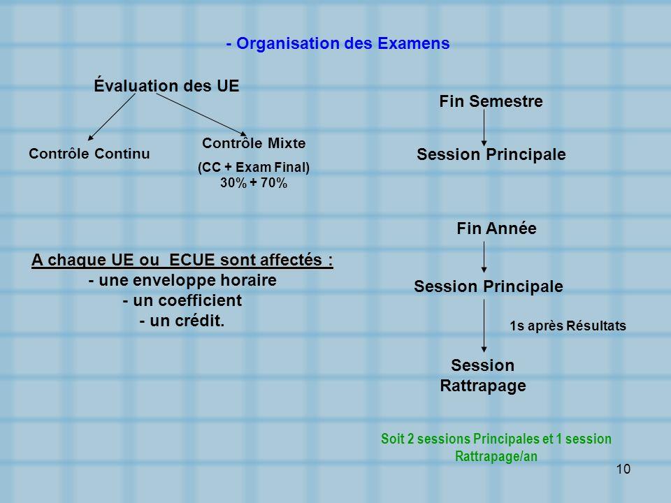- Organisation des Examens