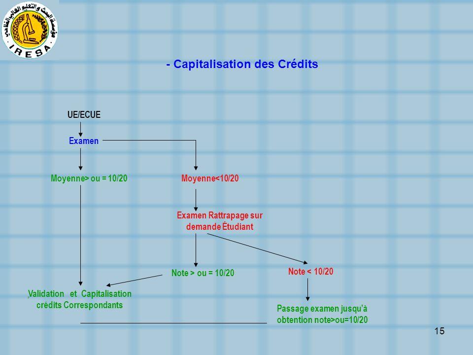 - Capitalisation des Crédits
