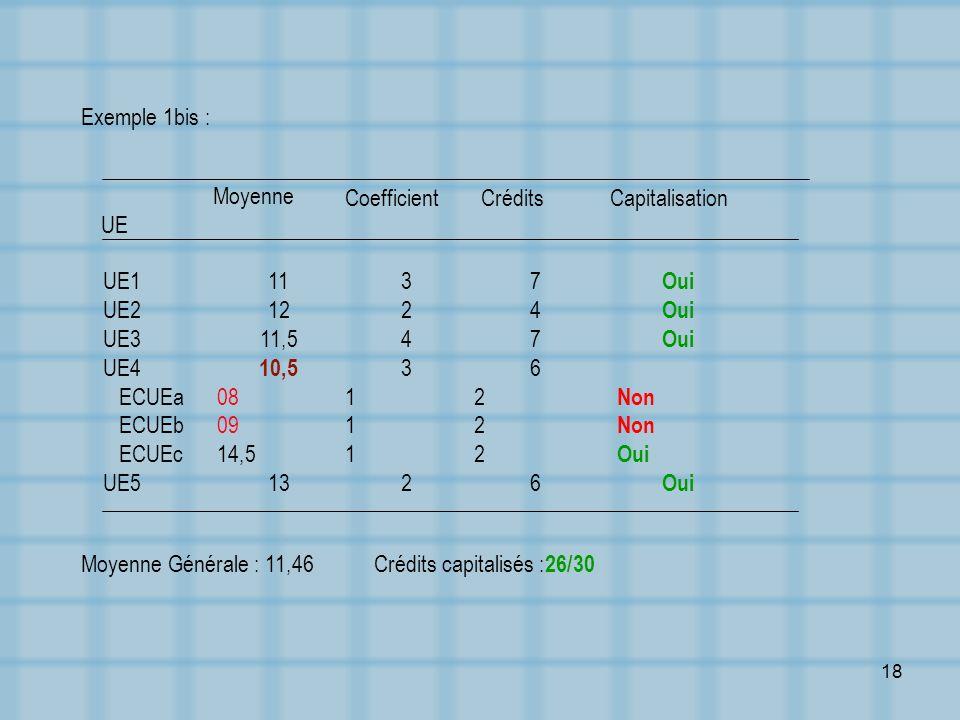 Exemple 1bis : UE. Moyenne. Coefficient. Crédits. Capitalisation. UE1. UE2. UE3. UE4. ECUEa.