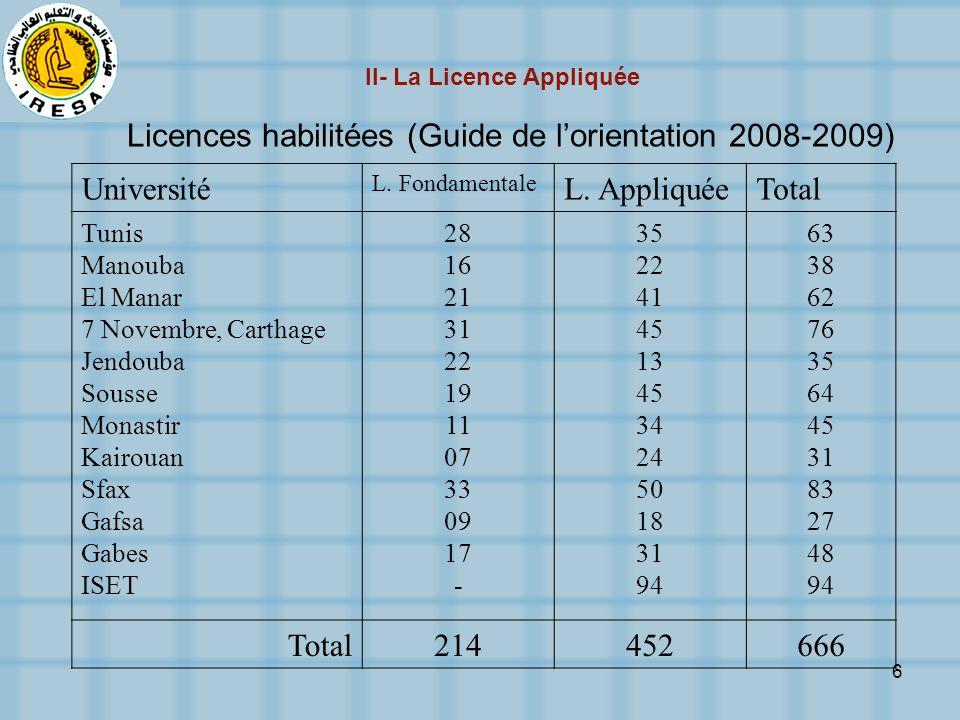II- La Licence Appliquée