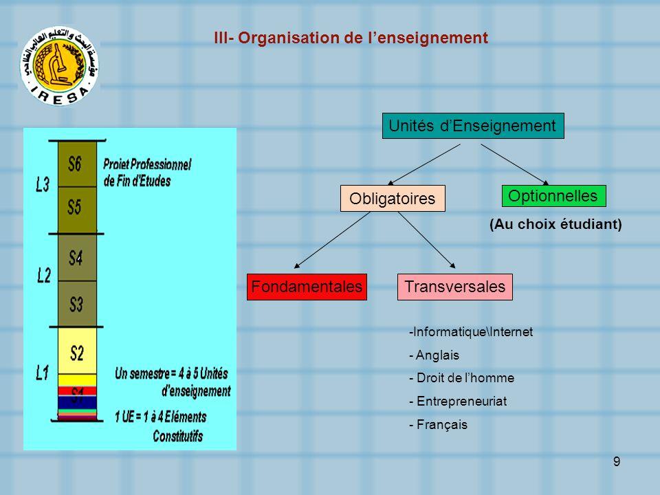 III- Organisation de l'enseignement