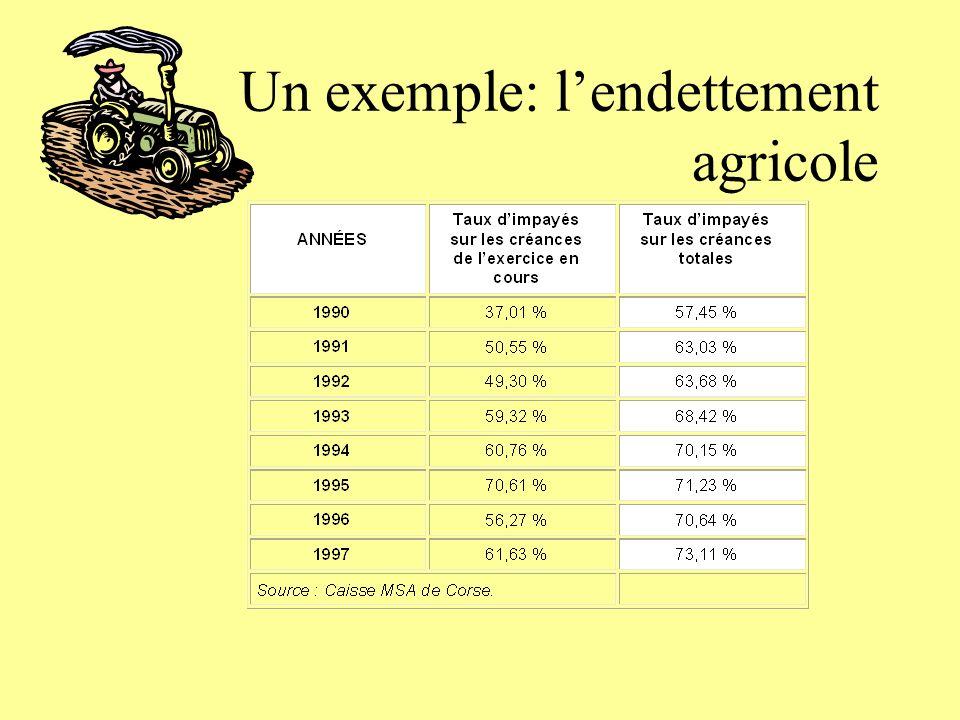 Un exemple: l'endettement agricole