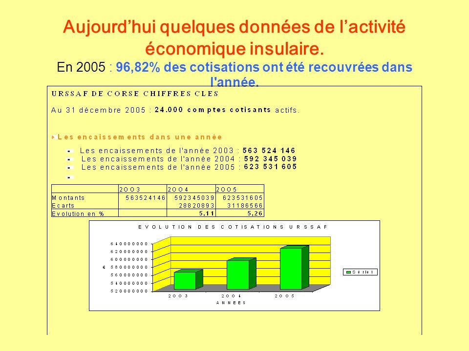 Aujourd'hui quelques données de l'activité économique insulaire