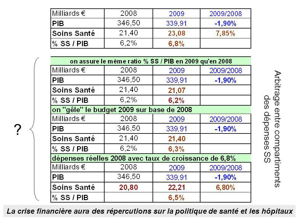 Arbitrage entre compartiments des dépenses SS