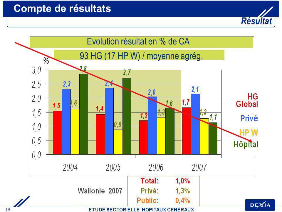 Compte de résultats Résultat Evolution résultat en % de CA