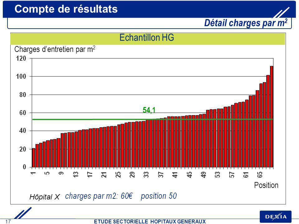 Compte de résultats Détail charges par m2 Echantillon HG