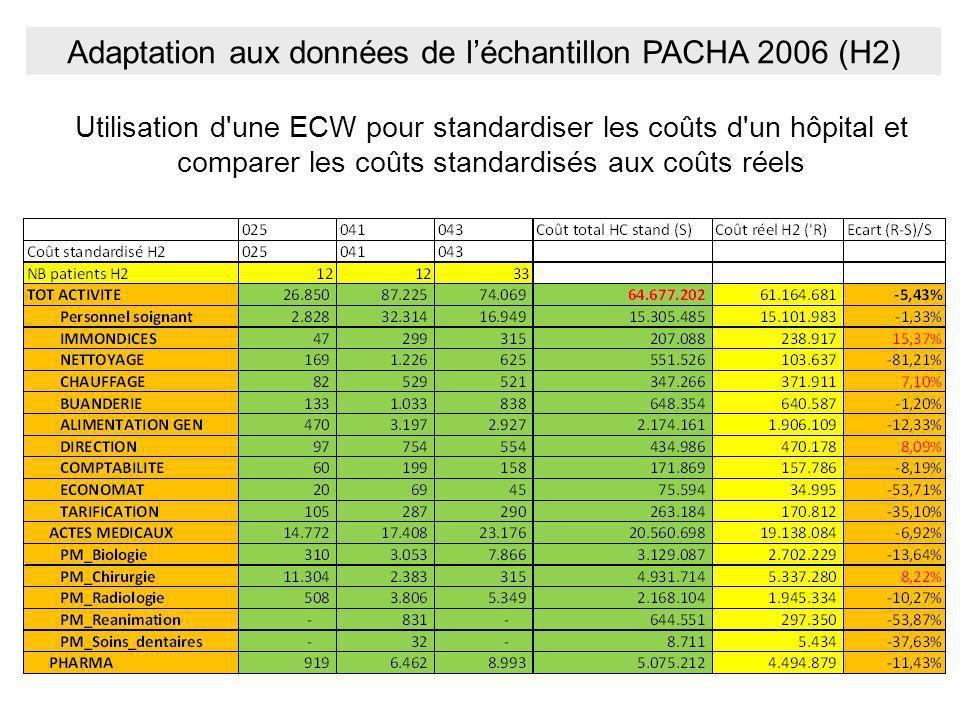 Adaptation aux données de l'échantillon PACHA 2006 (H2)